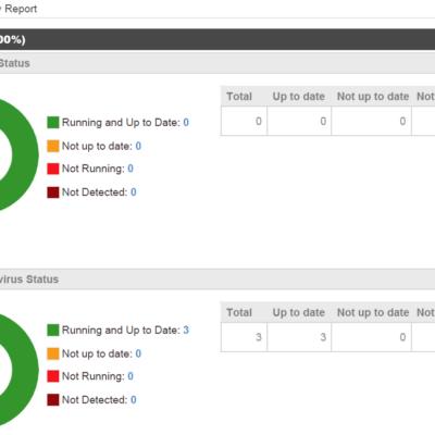 Example report - antivirus status